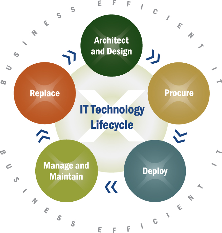 Product Services XIGENT Solutions